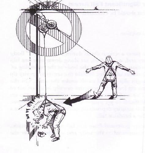 oscilación-arnés-seguridad